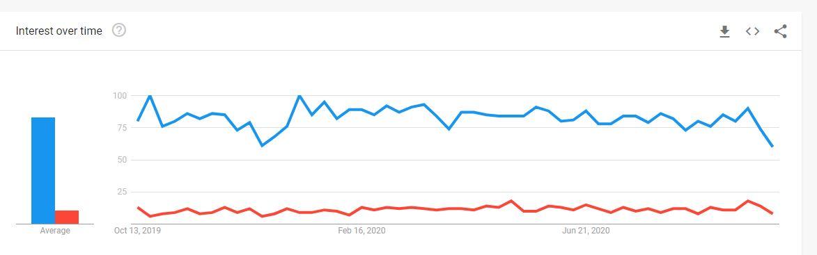 Semrush vs ahrefs popularity