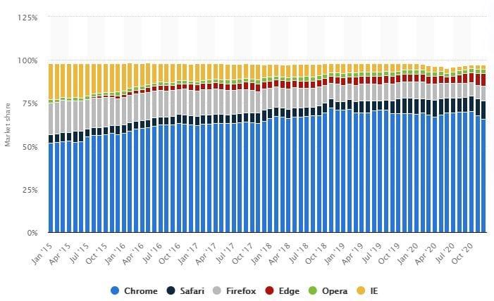 Chrome Market Share