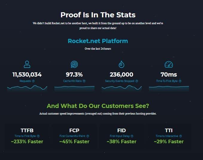 rocket.net web hosting speed