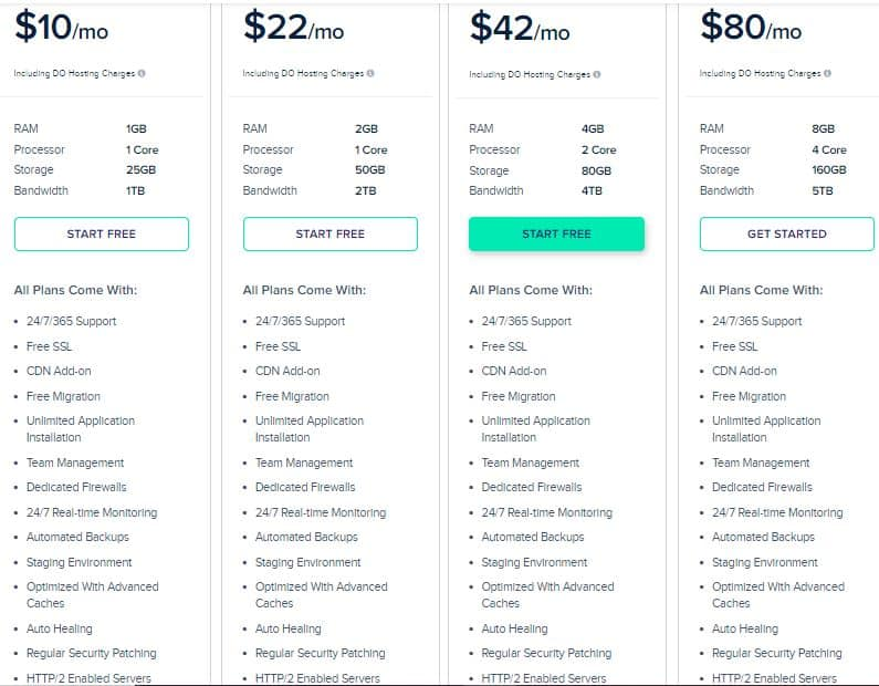 Cloudways Hosting Plans and Pricing