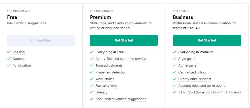 Grammarly Free vs Premium Plans