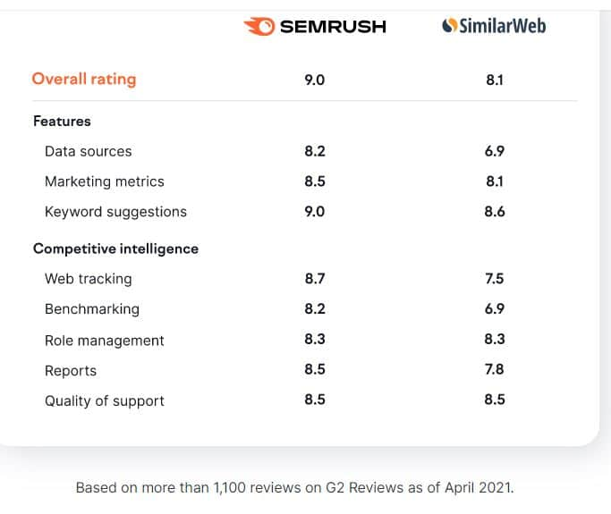 Semrush vs Similarweb Rating